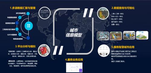 易智瑞董平:GeoScene三维技术支撑CIM平台建设