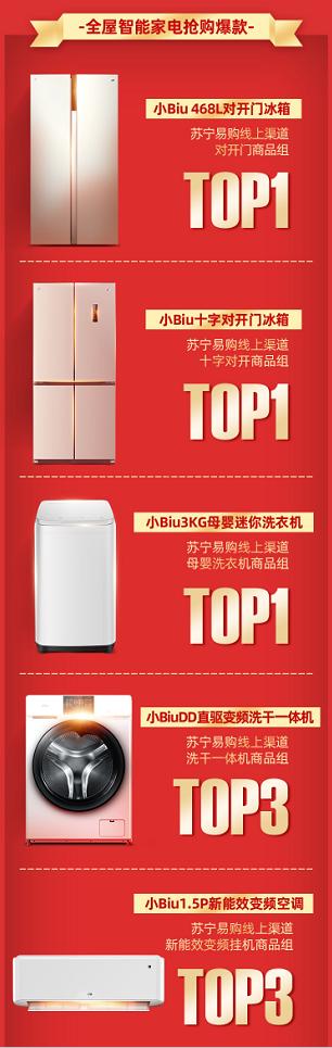 618开门红12小时战报:苏宁小Biu多个爆款斩获同品类销量TOP1