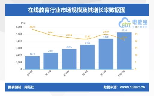 """微开讲:2021年中国在线教育行业机遇背后的""""寒冬"""""""