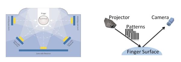 ICME 2021 | 高性能、保护隐私的下一代生物识别之路