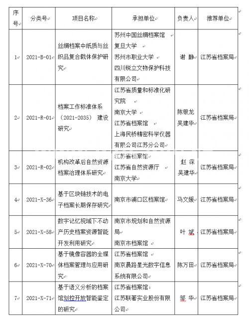 江苏省7个项目列入2021年度国家档案局科技项目计划