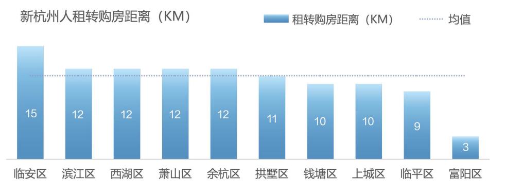 2021新杭州人买房现状:2年内落户,月供占比收入5成