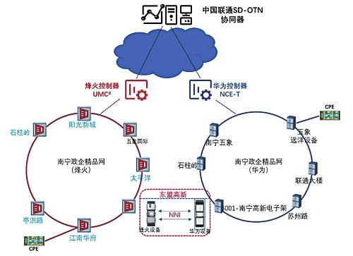 基于OTN现网 中国联通率先完成跨厂商业务自动开通试点