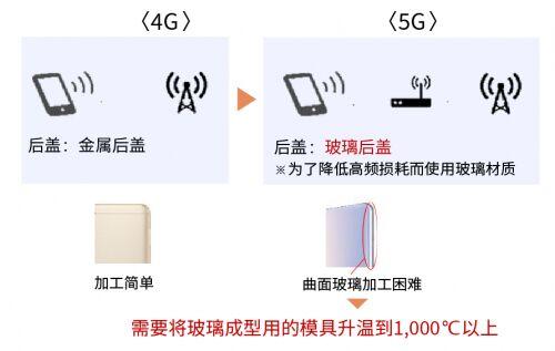 京瓷信息通信领域产品技术助力5G产业发展