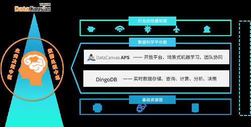 """中国的""""Databricks""""们:打造AI基础架构,我们是认真的"""