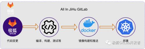 GitLab中文版|如何使用极狐GitLab CI/CD实现Jenkins的迁移?