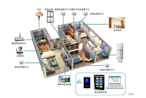 智能家居与人工智能(智能控制系统)