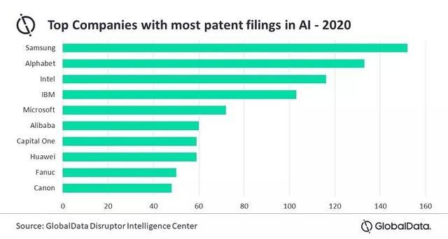 美国人工智能专利(人工智能与专利)