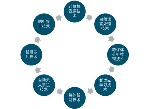 人工智能的前途(人工智能的基本概念)