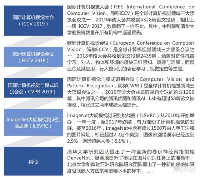 2019年人工智能(2019年人工智能行业分析)