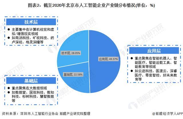 人工智能 北京(什么是人工智能技术)
