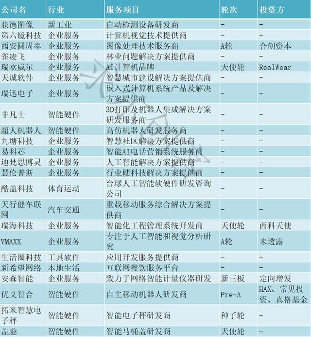 人工智能企业名录(人工智能的应用)