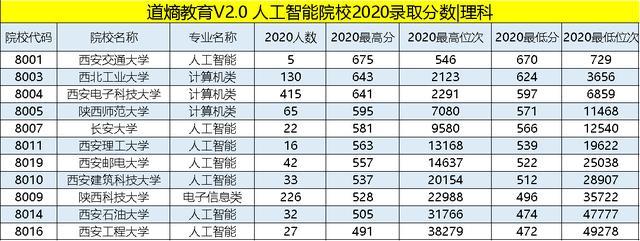 2020人工智能学校(人工智能2020年目标)