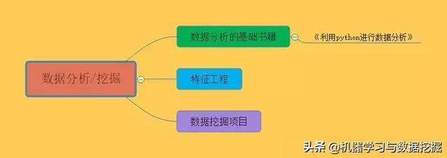人工智能ai学(人工智能自学教程)