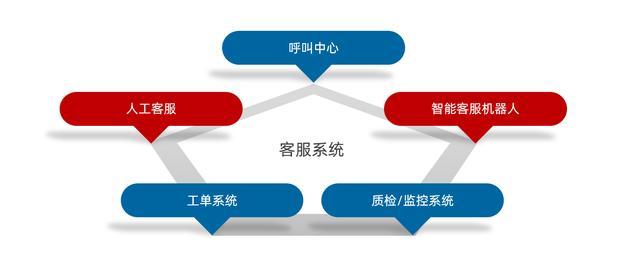 智能客服系统(人工智能电话)