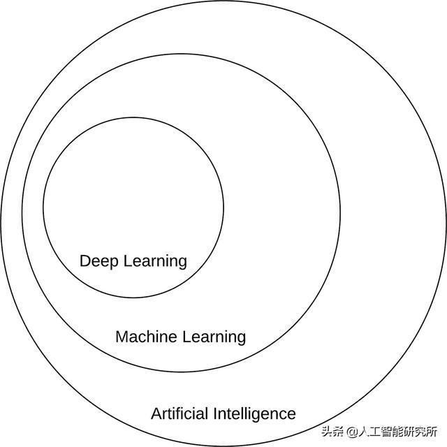 人工智能和人工智能智能(什么是人工智能)