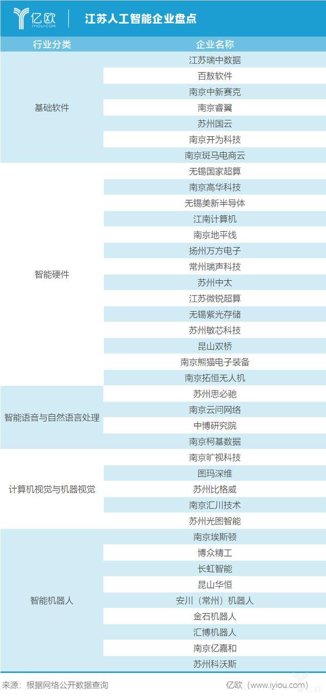南京人工智能公司(天津人工智能企业排名)