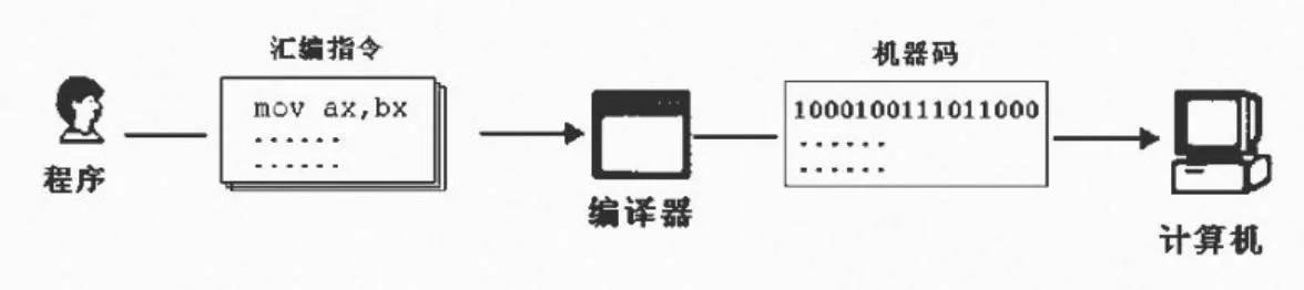人工智能的开发语言(怎么开发语言智能)
