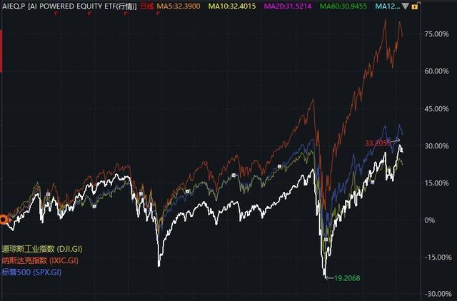 人工智能炒股股票(人工智能选股靠谱吗)