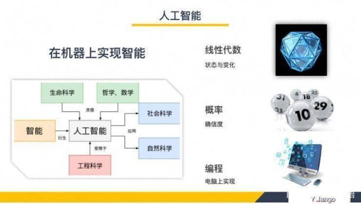 人工智能的主要应用(人工智能应用在哪些方面)