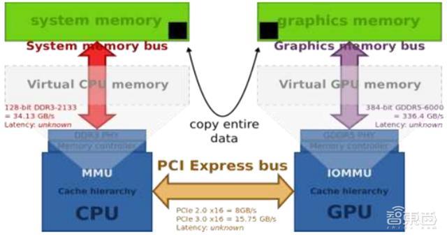 人工智能gpu(什么是人工智能技术)
