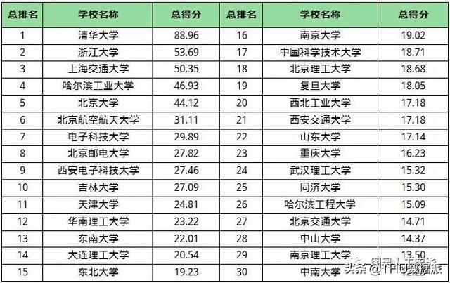 人工智能大学排名榜(人工智能学科高校排名)
