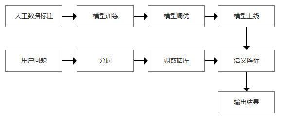 人工智能语义分析(人工智能的三种形态)