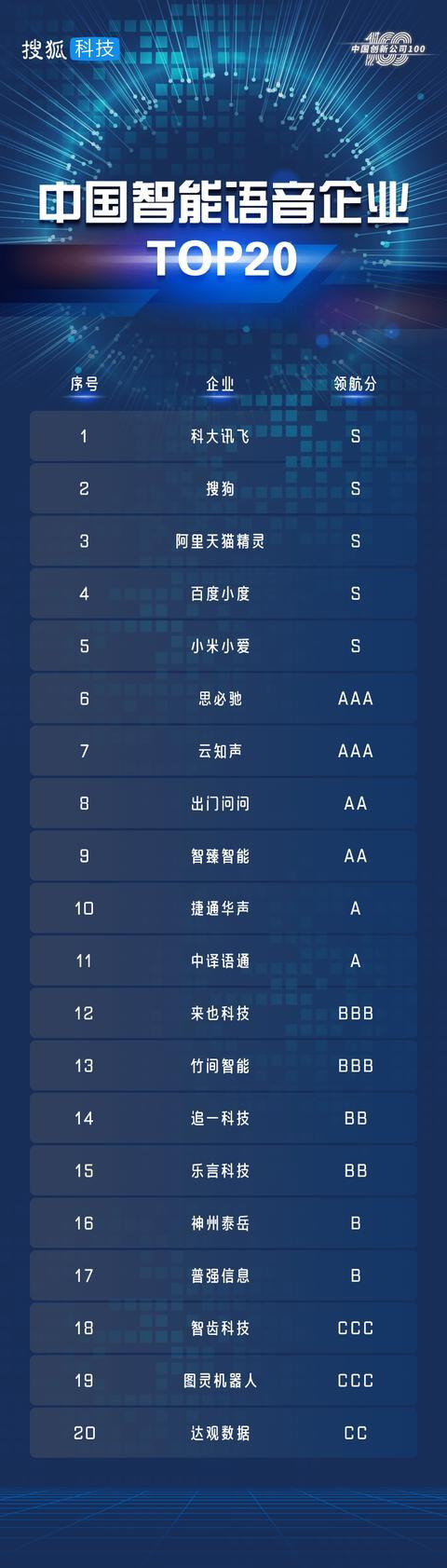 ai智能语音平台(ai语音助手排名)