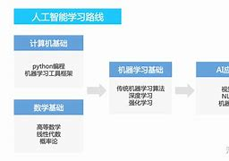 ai人工智能课程学习的简单介绍