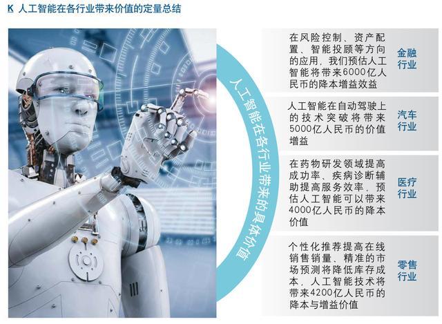 人工智能的认识(对于人工智能的感想)