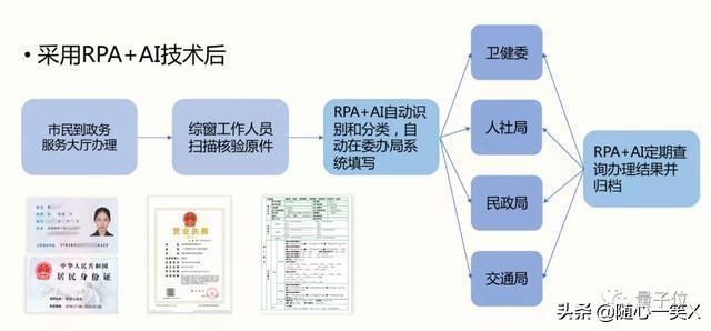 办公自动化 人工智能(高级办公自动化)