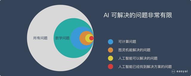 人工智能(人工智能的应用领域有哪些)