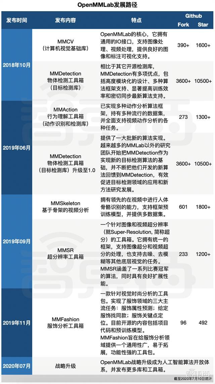 商汤人工智能(商汤科技总部是深圳还是北京)