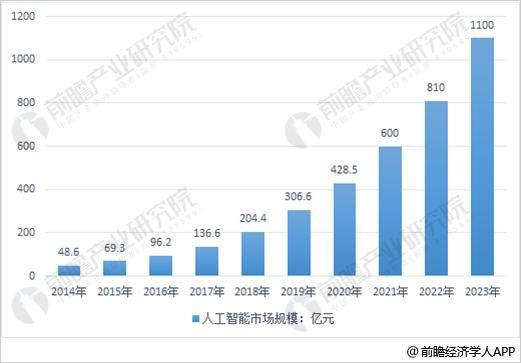 人工智能在中国的发展(人工智能发展概况)