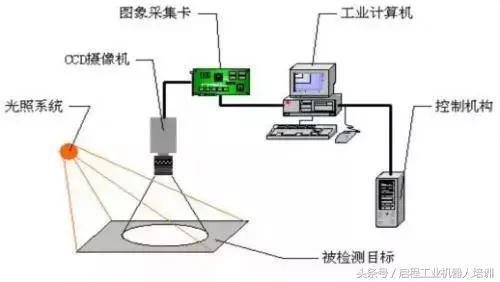 人工智能机器视觉(机器视觉检测与图像识别)