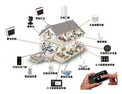 智能化系统设计公司(综合布线 设计 资质)