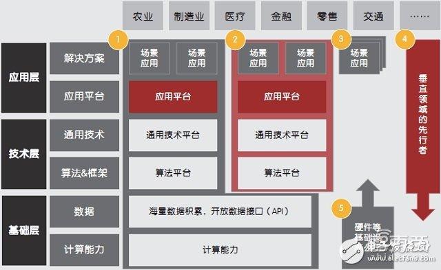 人工智能具体应用(四种人工智能应用场景)