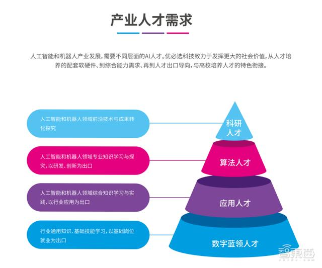 高校人工智能教育(人工智能专业开的课程)
