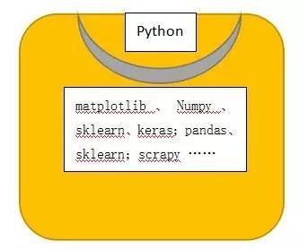 python与人工智能(c++和python先学哪个)