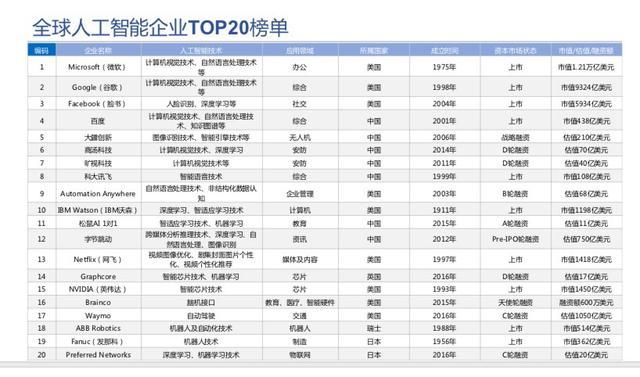 人工智能排行榜(深圳人工智能公司排名)