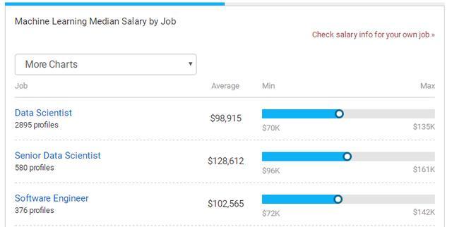 人工智能 年薪(人工智能工资多少一个月)