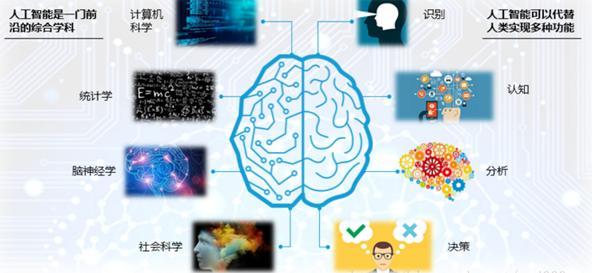 企业的人工智能(强人工智能)