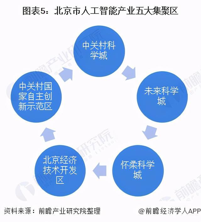人工智能产业现状(人工智能产业发展现状)