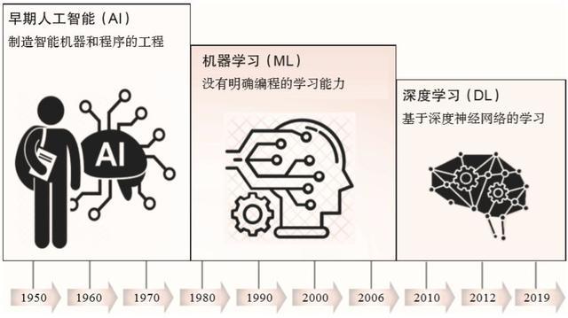 1950年人工智能(人工智能元年1950)