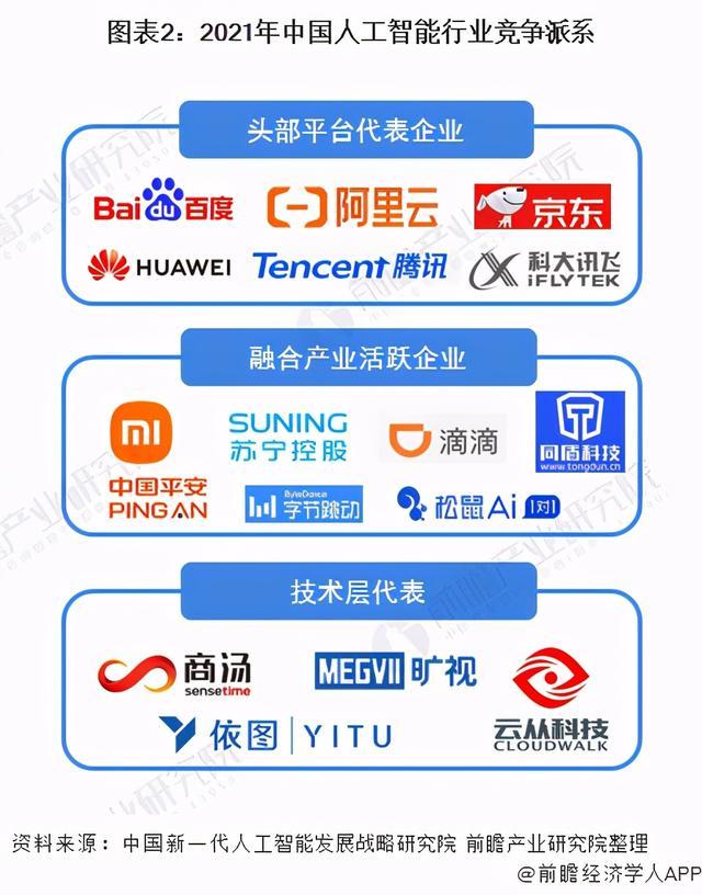 人工智能行业市场(人工智能的发展)
