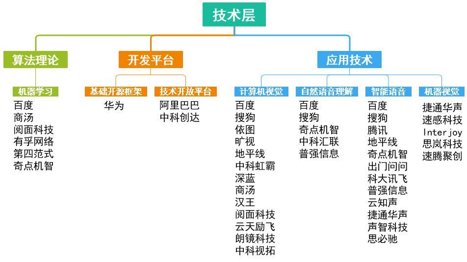 人工智能的主要特点(人工智能分类)