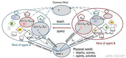 关于人工智能的文章(浅谈人工智能论文3000字)