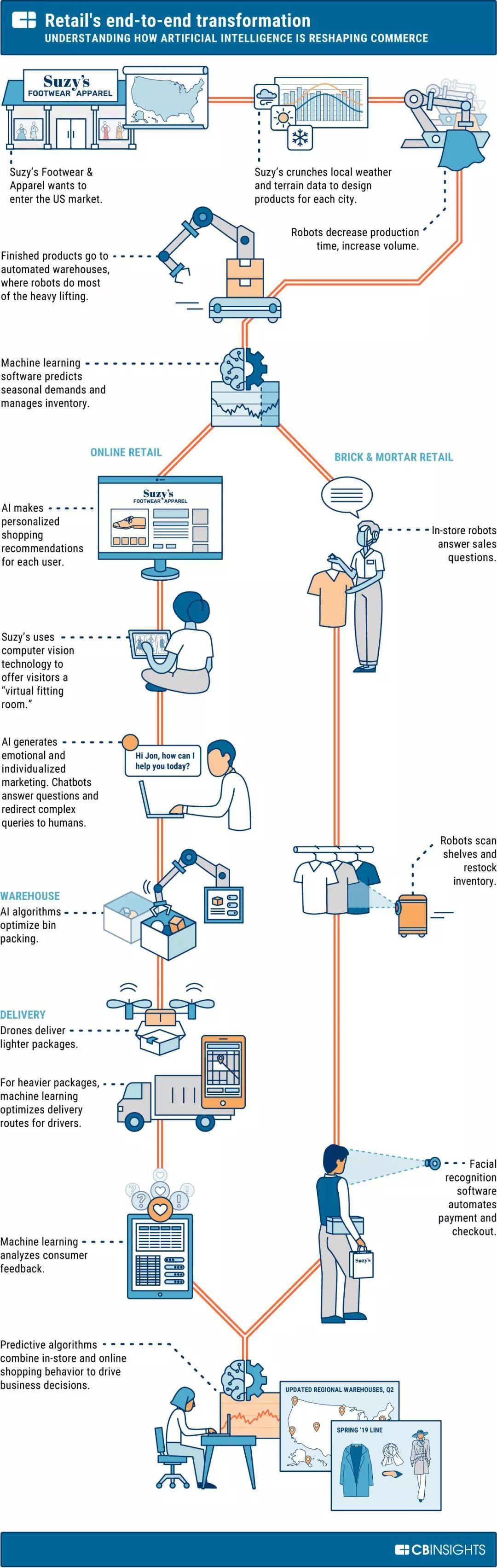 零售业与人工智能(新零售业和零售业的)