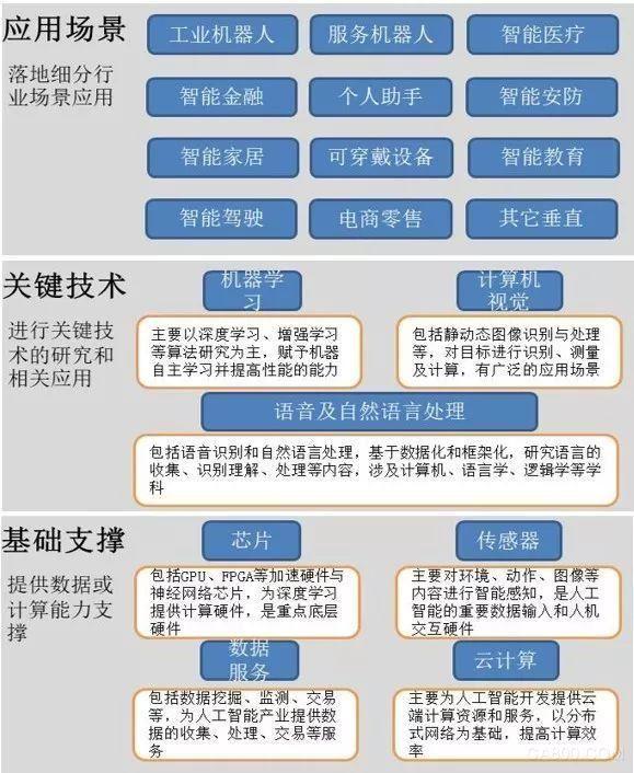 人工智能的发展状态(人工智能发展方向)