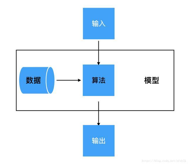 人工智能算法(人工智能图像处理方向的算法)